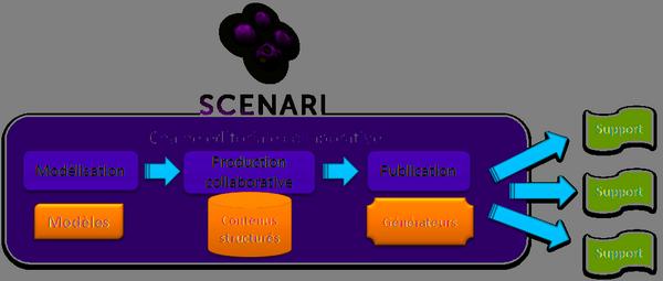 Image représentant le logo de Scenari et la chaine coéditoriale collaborative dans le logiciel